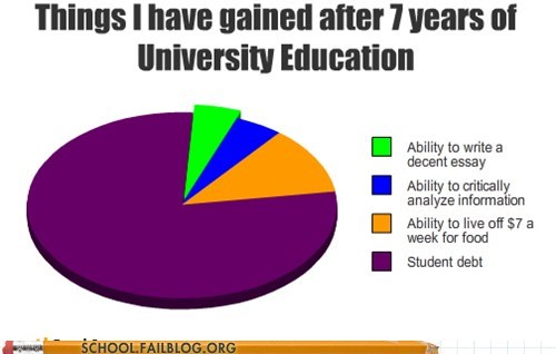 college education,graph,Hall of Fame,student debt,top ramen