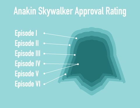 Star Wars Infographics of the Day