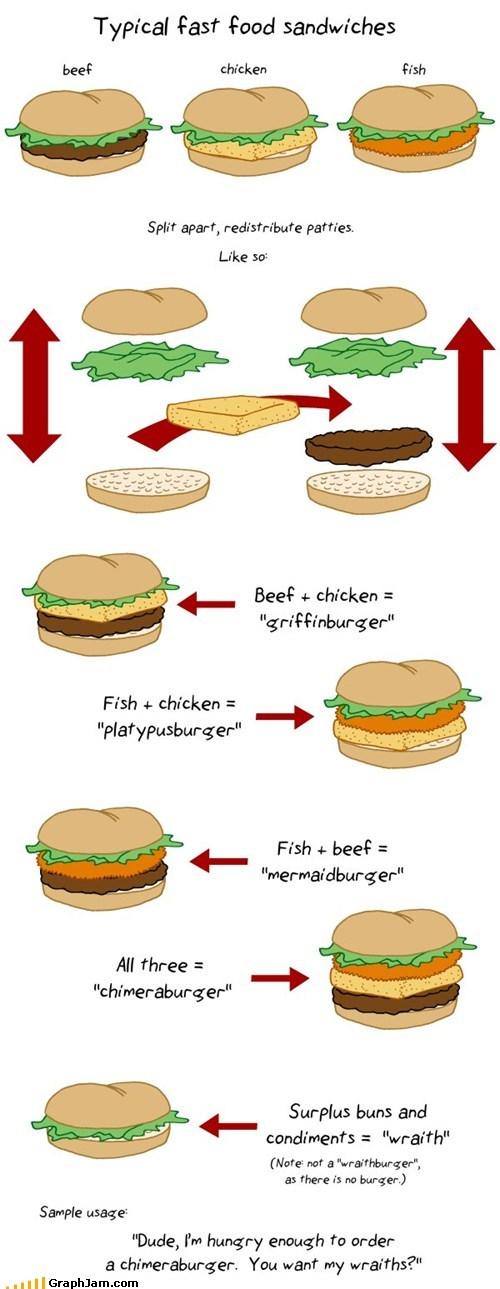 best of week,burgers,equation,fast food,meat,terminology