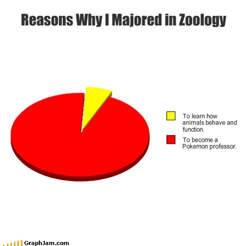 animals,Pie Chart,Pokémon,video games,Zoology