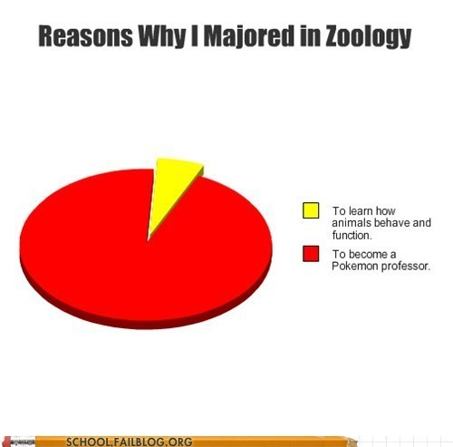 animals,majors,Pokémon,Zoology