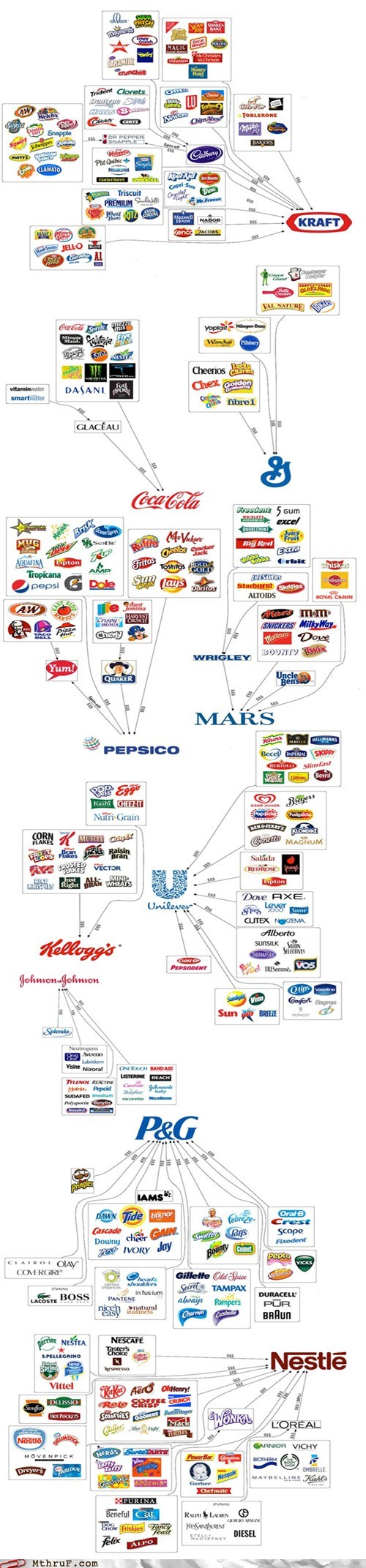 brands,coca cola,g rated,general mills,illusion of choice,johnson-johnson,kelloggs,kraft,Mars,monday thru friday,nestle,pg,popular brands,procter-gamble