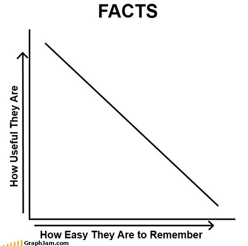 facts,information,Line Graph,useful