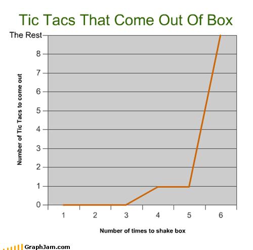 box,Line Graph,shake it,tic tacs