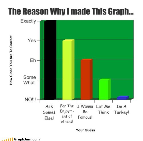 The Reason Why I made This Graph...