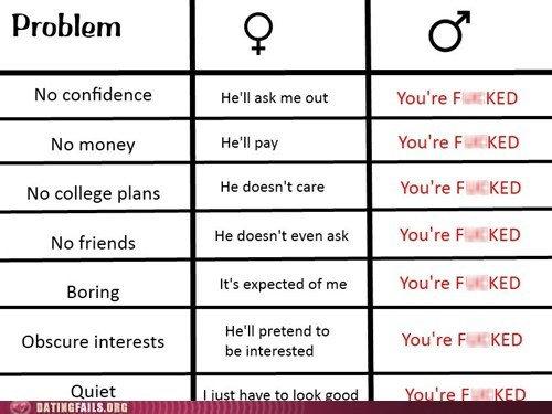 dating fails,its-easy-being-a-woman,men vs women,no confidence,no money