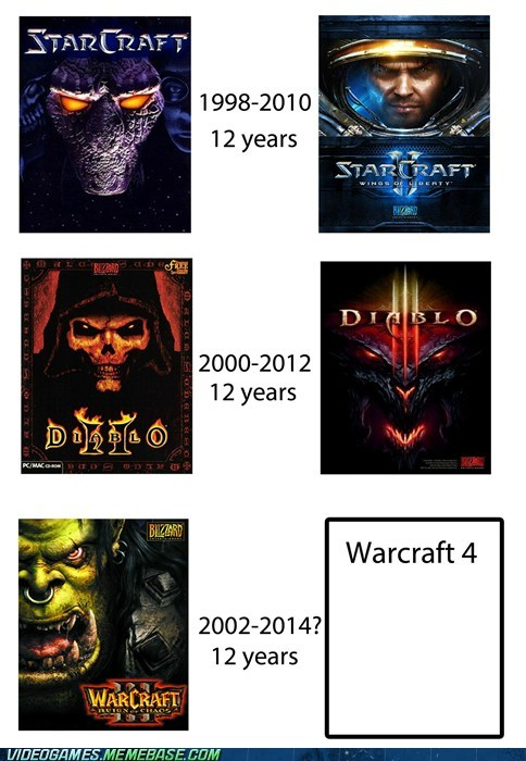 The Twelve Year Development Cycle