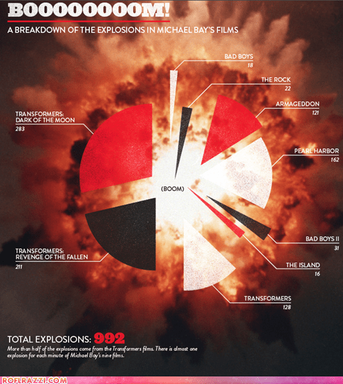 A Break Down of Explosions in Michael Bay Films