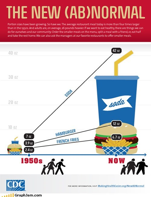 Portion Sizes Have Grown, and So Have We