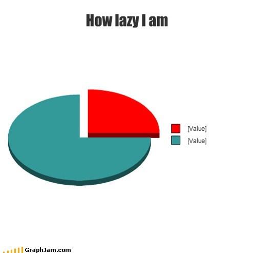 laziness,Pie Chart,something,unfinished