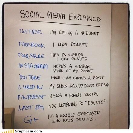 best of week,donuts,facebook,social media,twitter