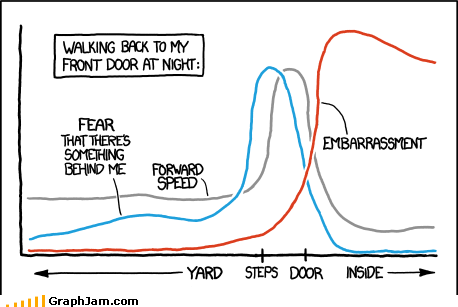 front door,Line Graph,night time,paranoid,running,xckd