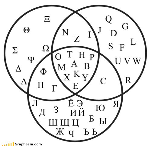 Russian, Greek, and Latin Characters