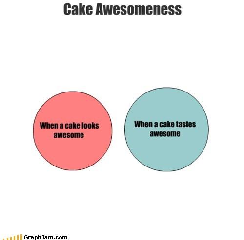 awesomeness,cake,food,tasty,venn diagram