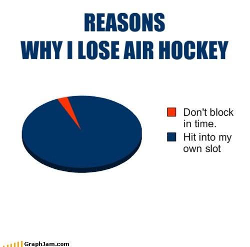air hockey,classic,games,Pie Chart