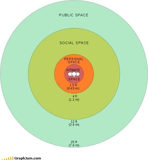 Understanding the Personal Space Bubble