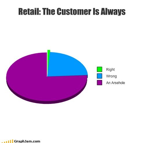 best of week,customer serivce,jerks,Memes,Pie Chart,retail,the customer is always ri,work