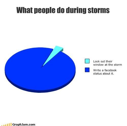 facebook,Pie Chart,raining,status updates,storms