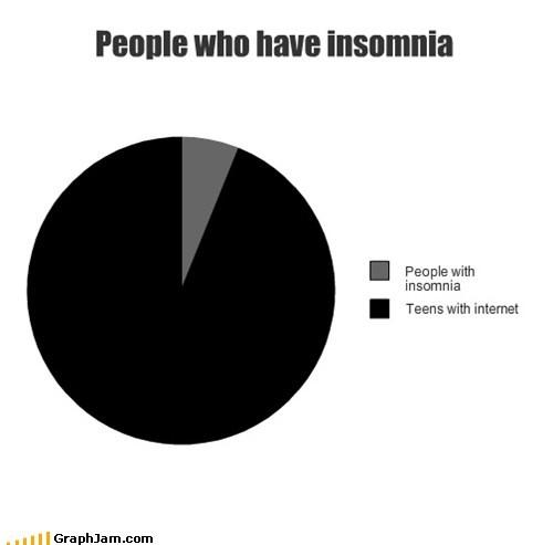 insomnia,internet,Pie Chart,teens