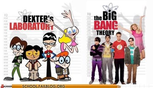 big bang theory,dexters-laboratory,growing up,similar