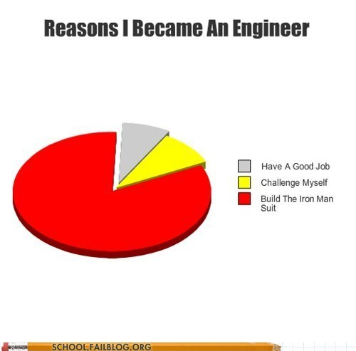 Engineering 350: Why Else Would You Take On that Major?