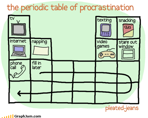 Periodic Table of Procrastination