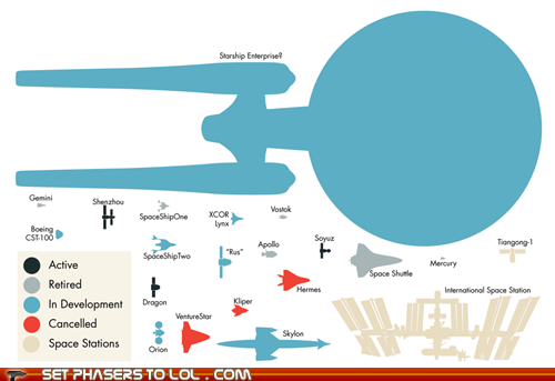 Real Spaceships Compared to the Enterprise