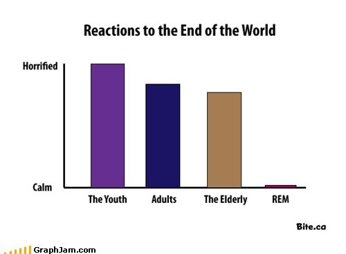 apocalypse,Bar Graph,end of the world as we kn,Music,REM