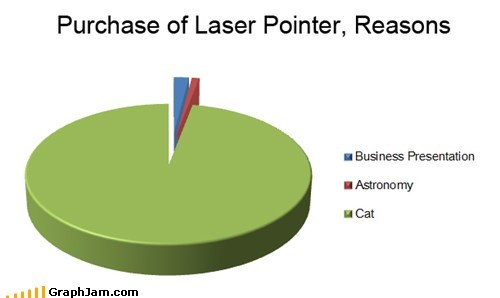 Cats,laser pointers,pets,Pie Chart