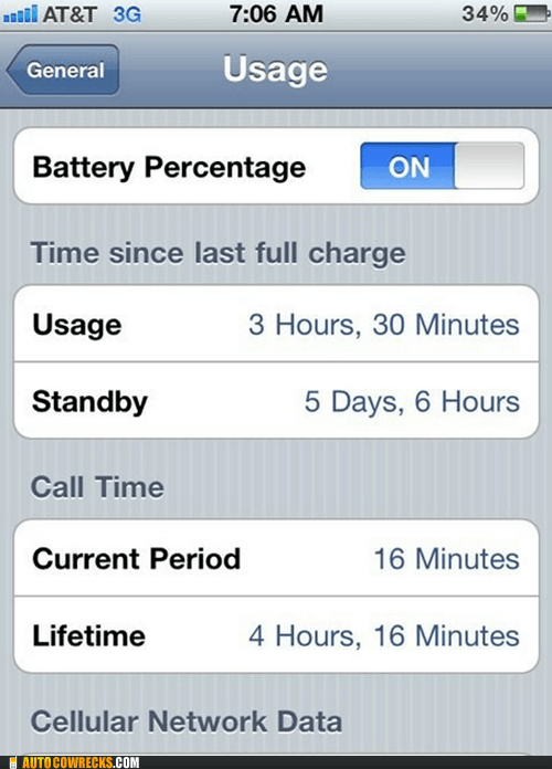 iPhone Battery Life WIN