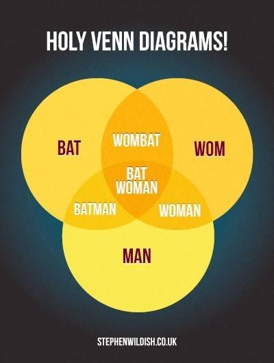 bat,batman,venn diagram,woman,Wombat
