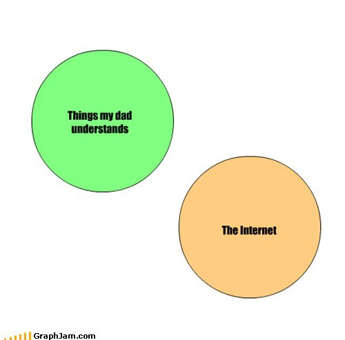 bab,internets,parents,series of tubes,venn diagram