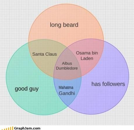 beards,bin Laden,dumbledore,gandi,santa claus,venn diagram