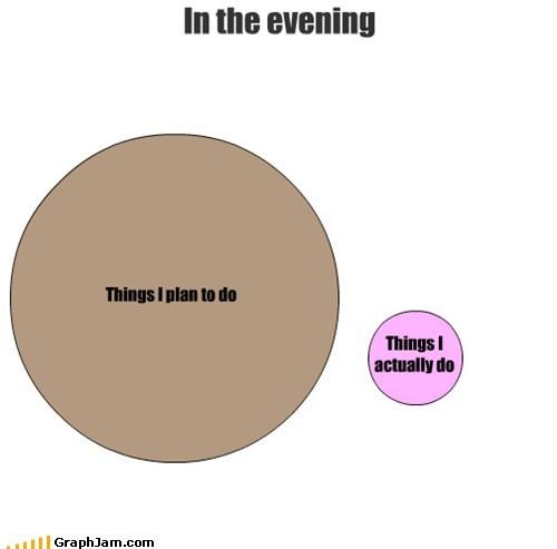 evening,plans,procrastination,venn diagram
