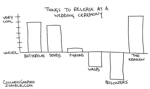 Things to Release at a Wedding