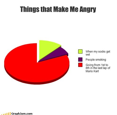 angry,blue shell,Mario Kart,Pie Chart,video games