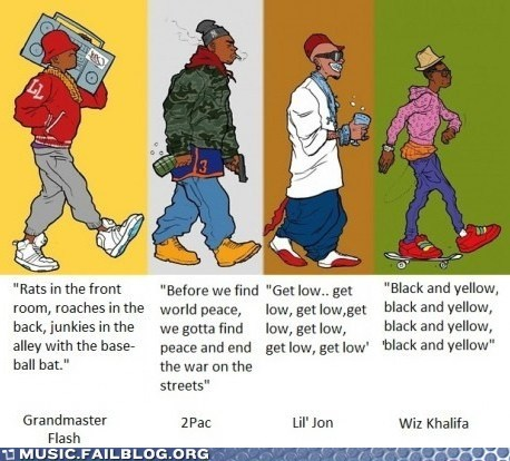 The Evolution of Hip-Hop