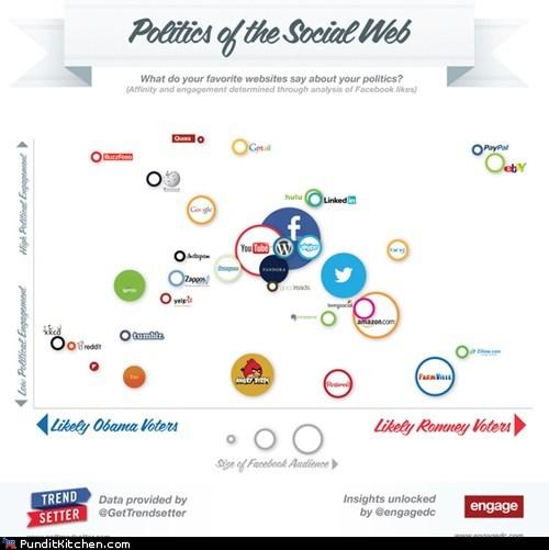democrats,facebook,infographics,political pictures,Republicans,social media,twitter