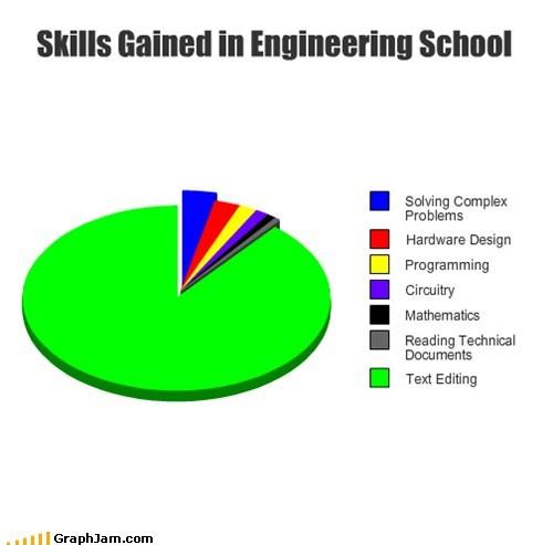 college,design,editing,engineering school,Pie Chart