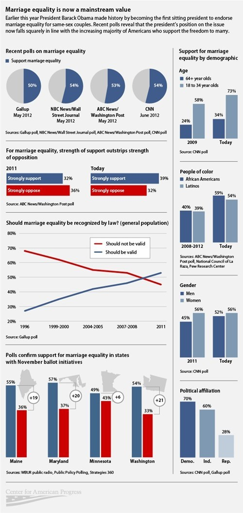 gay marriage,hipster,infographic,mainstream,marriage equality