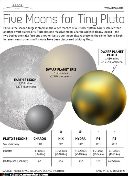 Measuring Pluto's Moons