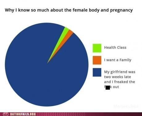 female body,late girlfriend,pregnancy scares,sex ed