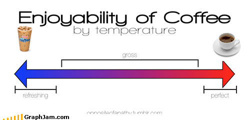 Enjoyability of Coffee by Temperature