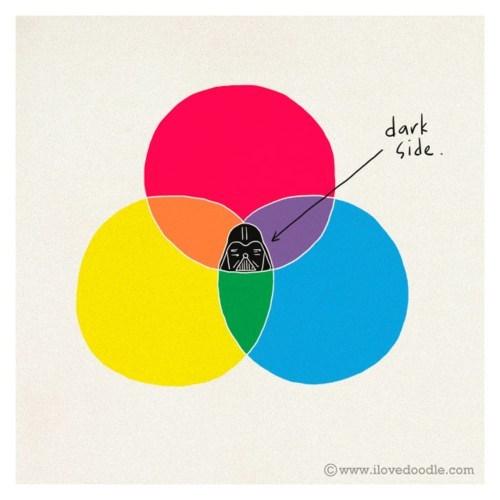 darth vader,star wars,venn diagram,venn diagrams