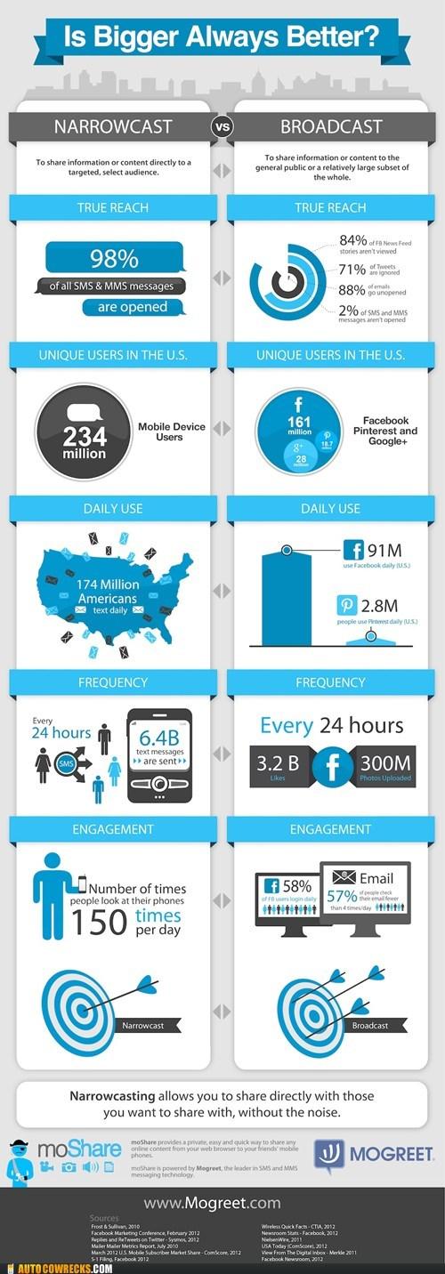 demographics,infographics,kids these days,mashable,smart phones