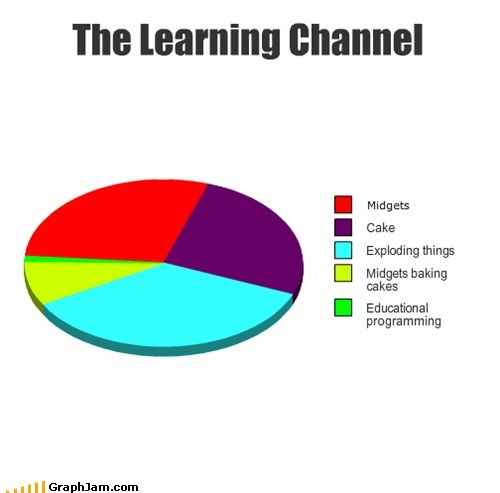 cake,educational,explosions,Pie Chart,reality tv,television,tlc