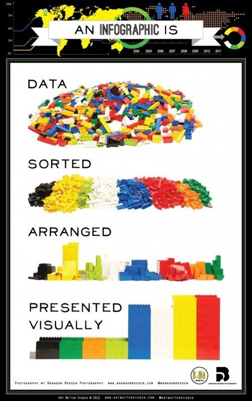 Infographics Explained... With Legos!