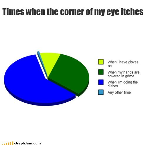 doing the dishes,eye itch,gloves,Pie Chart,tears