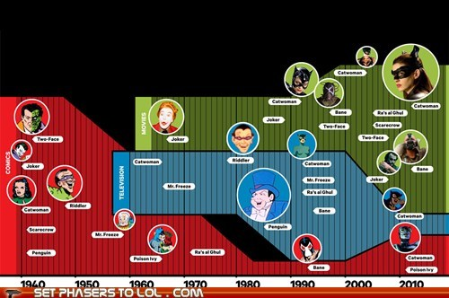 How Batman Villains Have Evolved Over Time