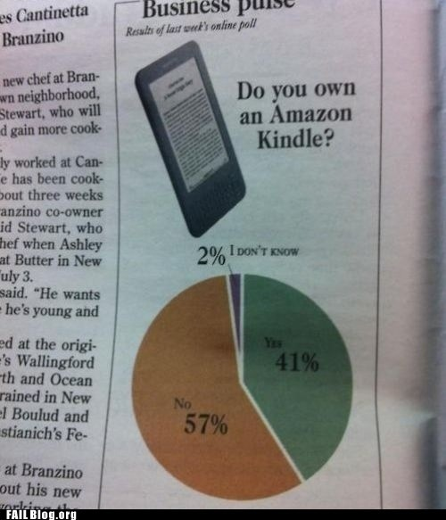 amazon,kindle,news,pie charts
